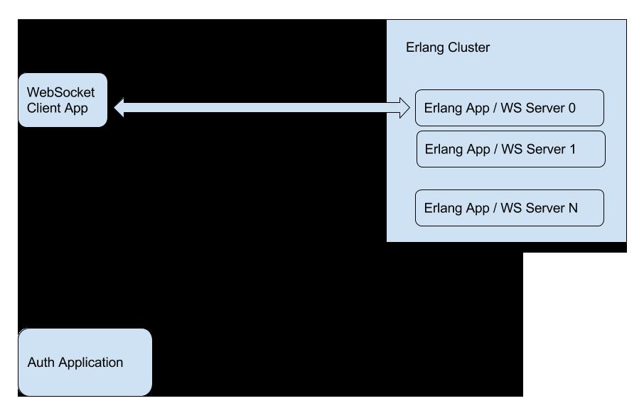 北京WebSocket軟件開發公司