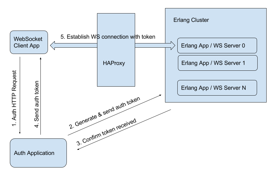 北京Web軟件開發公司