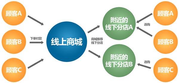 北京電子商務開發公司